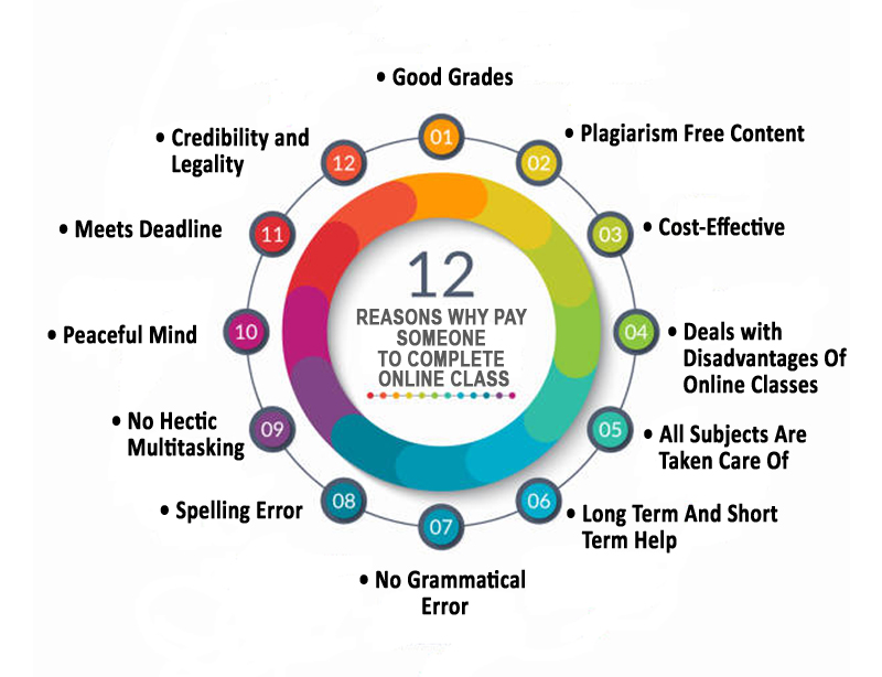 12 Reasons Why Pay Someone To Complete Online Class